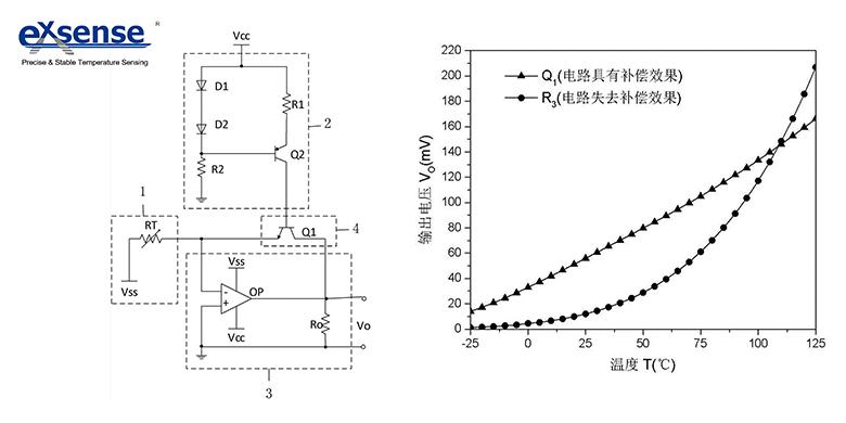 热敏电阻线性补偿电路如图所示,其根本原理在于利用bjt输出特性曲线的